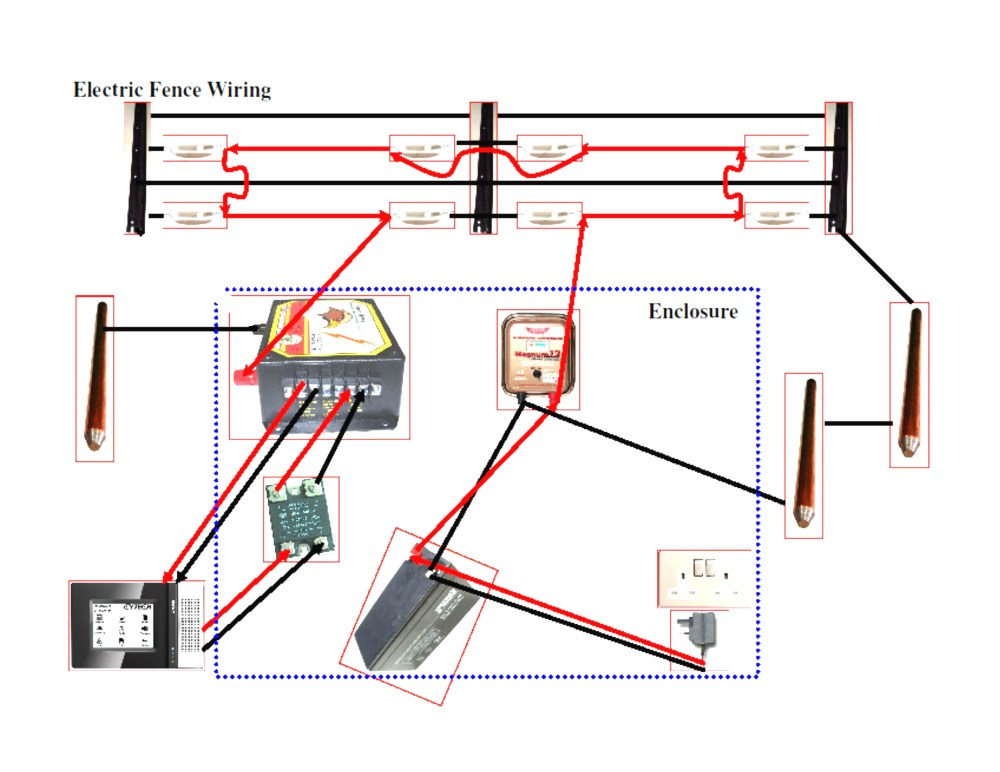 medium resolution of electric fence diagram pdf wiring diagram expert electric fence wire diagram wiring diagrams konsult electric fence