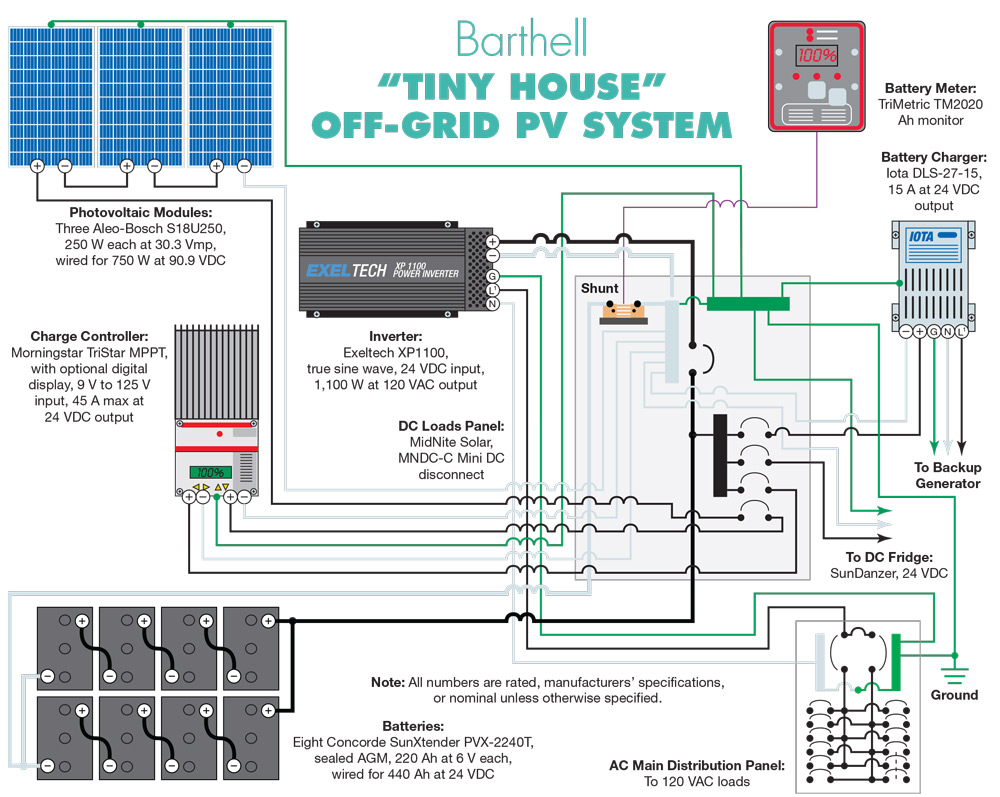 medium resolution of off grid solar system wiring diagram tiny house pv schematic 4l