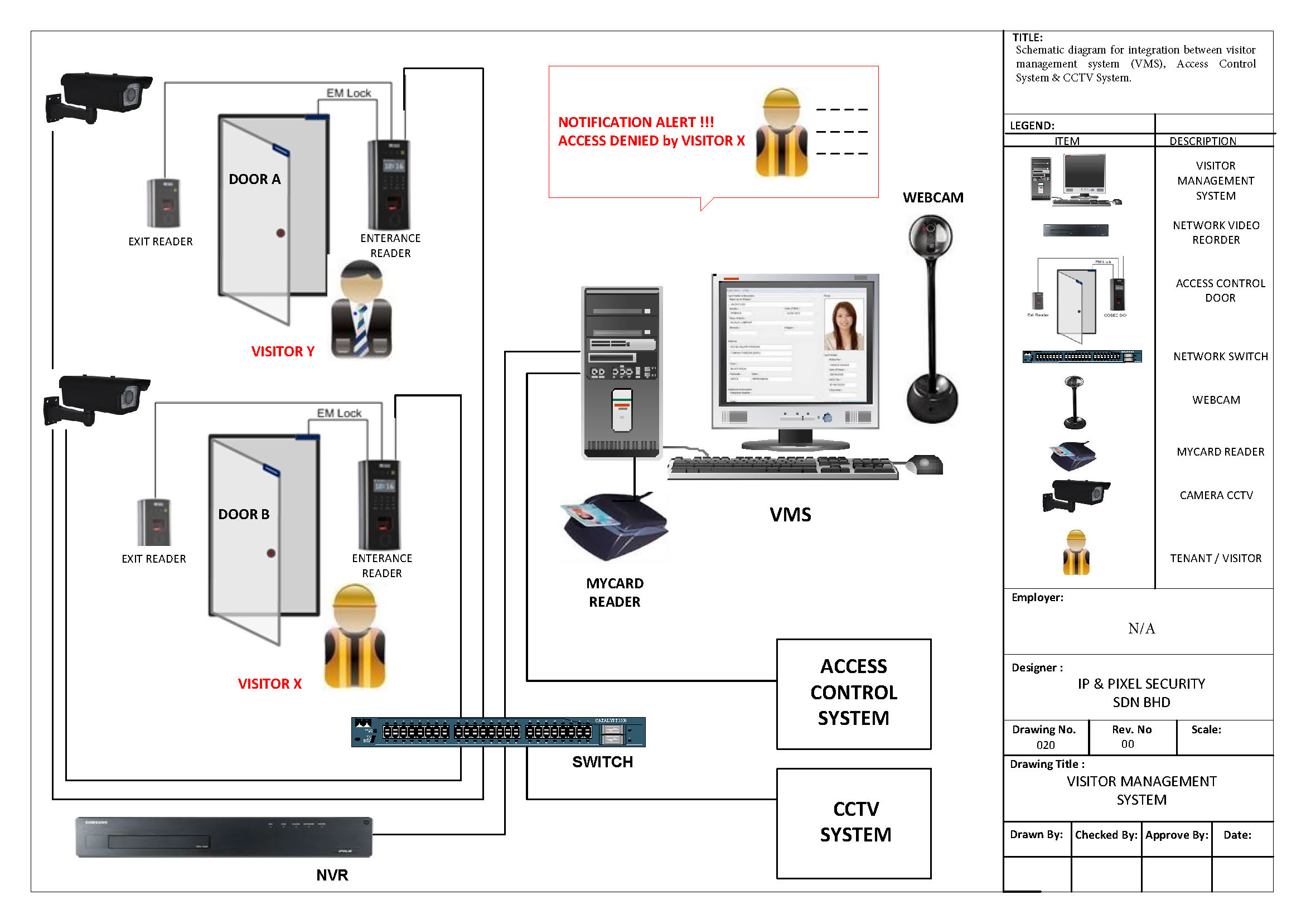 Wiring Diagram For Security Camera - Auto Electrical Wiring ... on