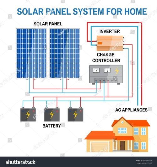 small resolution of rv solar panel installation wiring diagram wiring diagram solar panels inverter best wiring diagram for