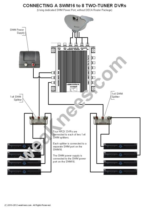 small resolution of satellite dish wiring diagram wiring a swm16 with 8 dvrs no deca router package 2q