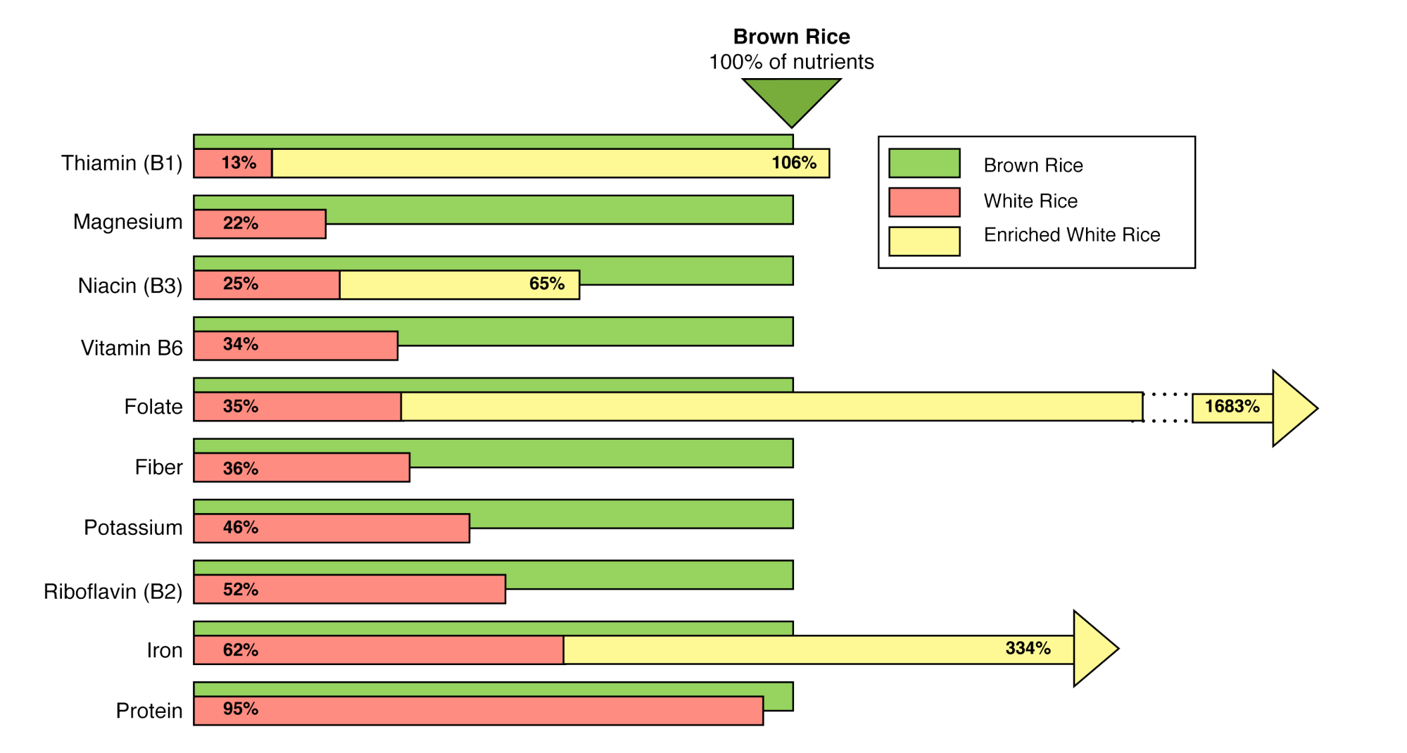 hight resolution of chart comparing nutrients in white rice vs brown rice