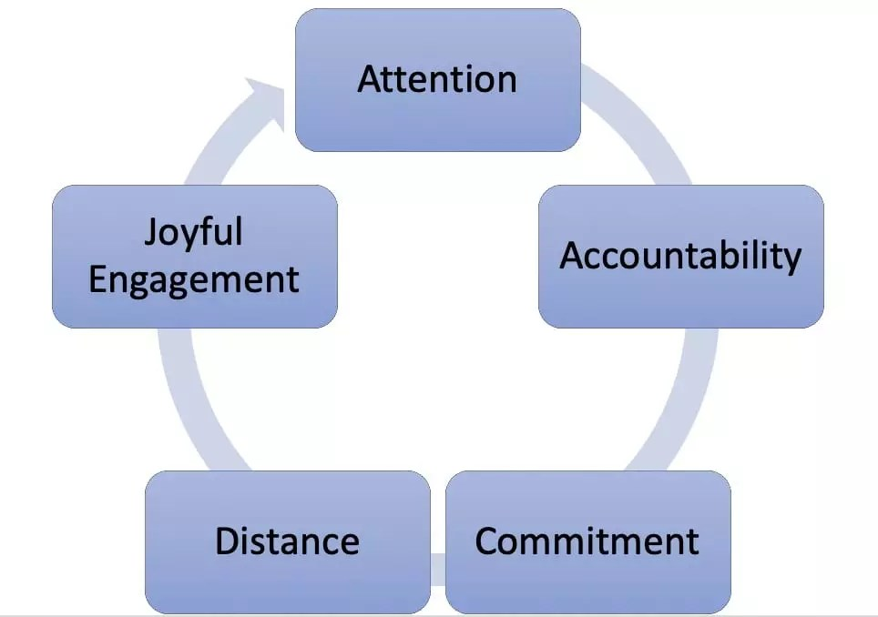 You are currently viewing Defining the 5 Love Skills: Beyond Love Languages into Action