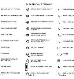 electrical power plan symbols wiring diagram centreelectrical power plan symbols diagrams onlineelectrical power plan symbols [ 1500 x 1098 Pixel ]