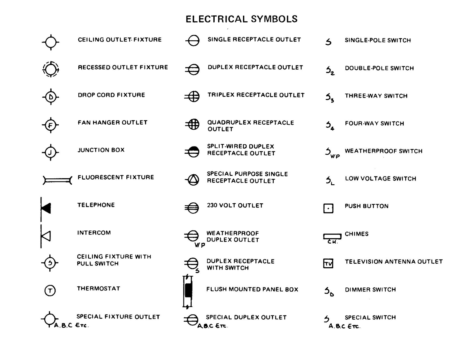 hight resolution of electrical power plan symbols wiring diagram centreelectrical power plan symbols diagrams onlineelectrical power plan symbols