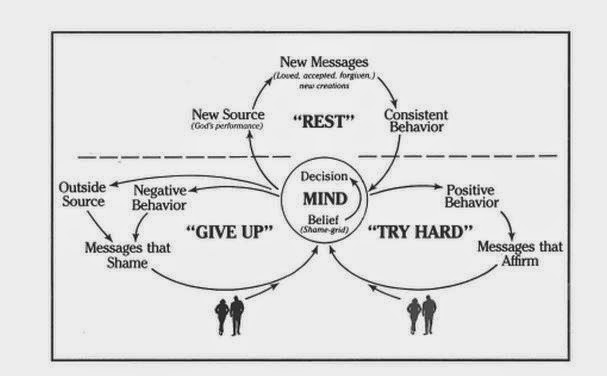 "Learn the ""Try Hard Give Up"" cycle, how it operates, and the alternative to this cycle."