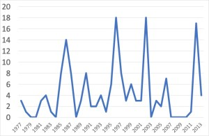 Number of over 15s with whooping cough