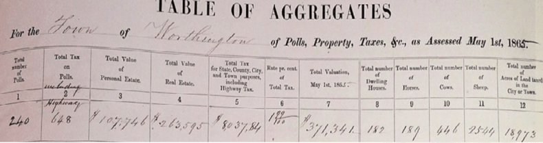 Worthington tax assessments, 1865.
