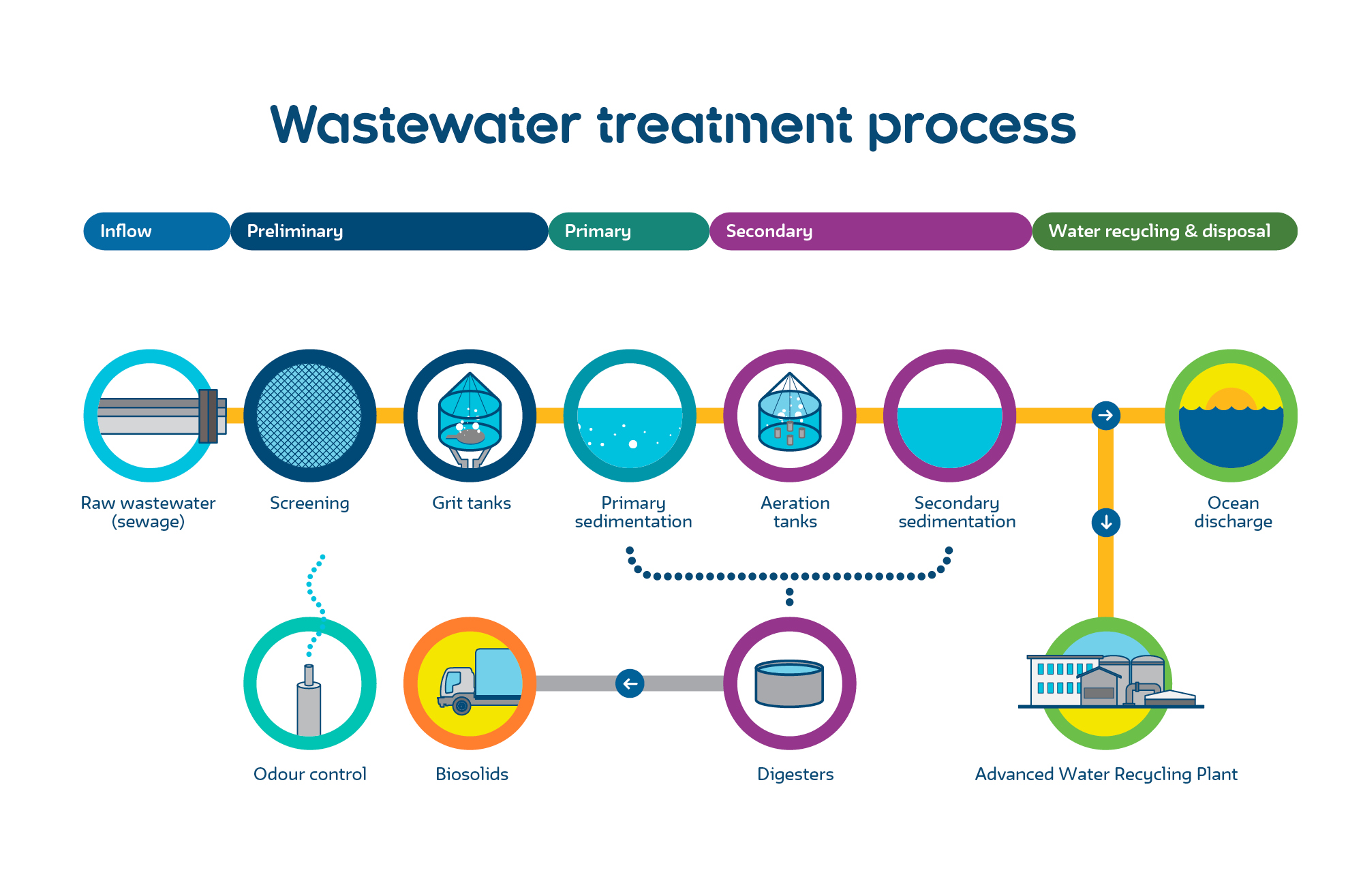 Introduction Of Wastewater All About Water