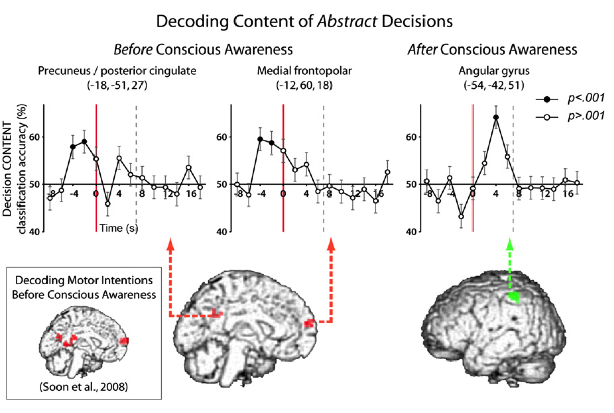 "Yet another experiment showing that conscious ""decisions"