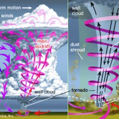 Water Cycle Diagram With Explanation 1984 36 Volt Club Car Wiring Tornado Prediction | The Why Files