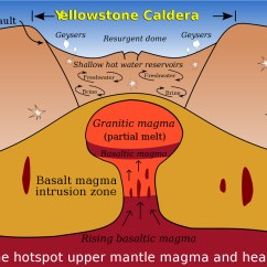 How Are Volcanoes Formed Diagram Messenger Rna Reading Magma Predicting Giant Eruptions The Why Files