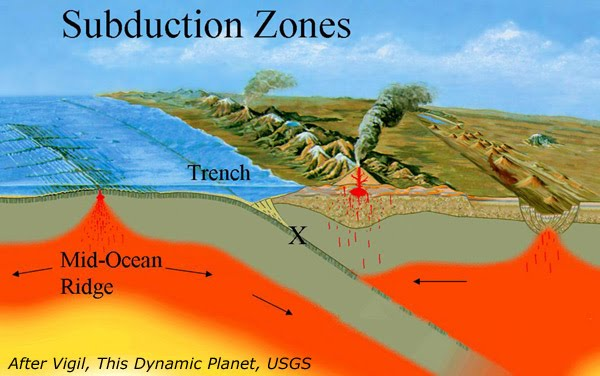 Volcanoes how they work what they do the why files for How does subduction change the ocean floor