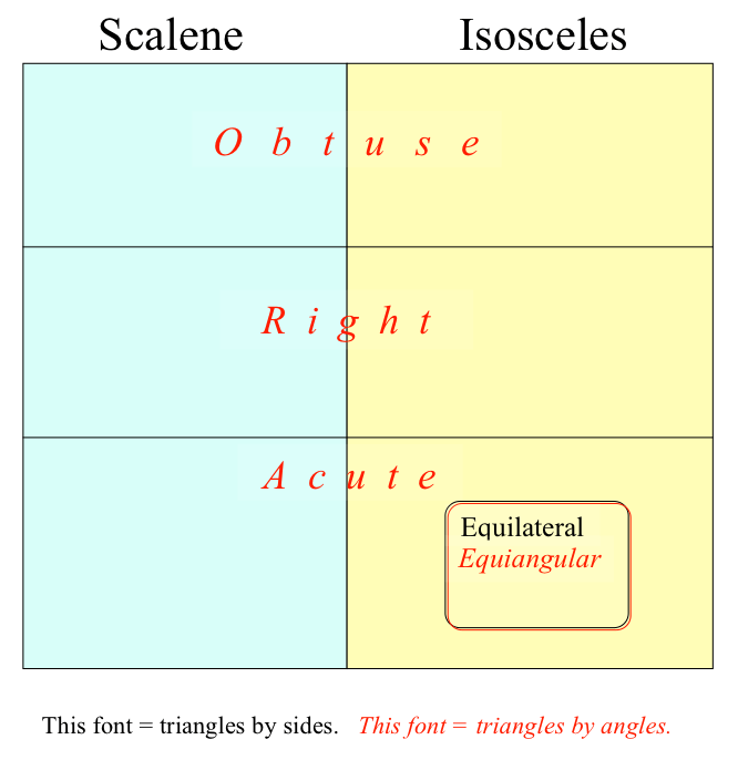 Triangle Types Quadrilateral Quotas Amp Hexagon Hierarchy