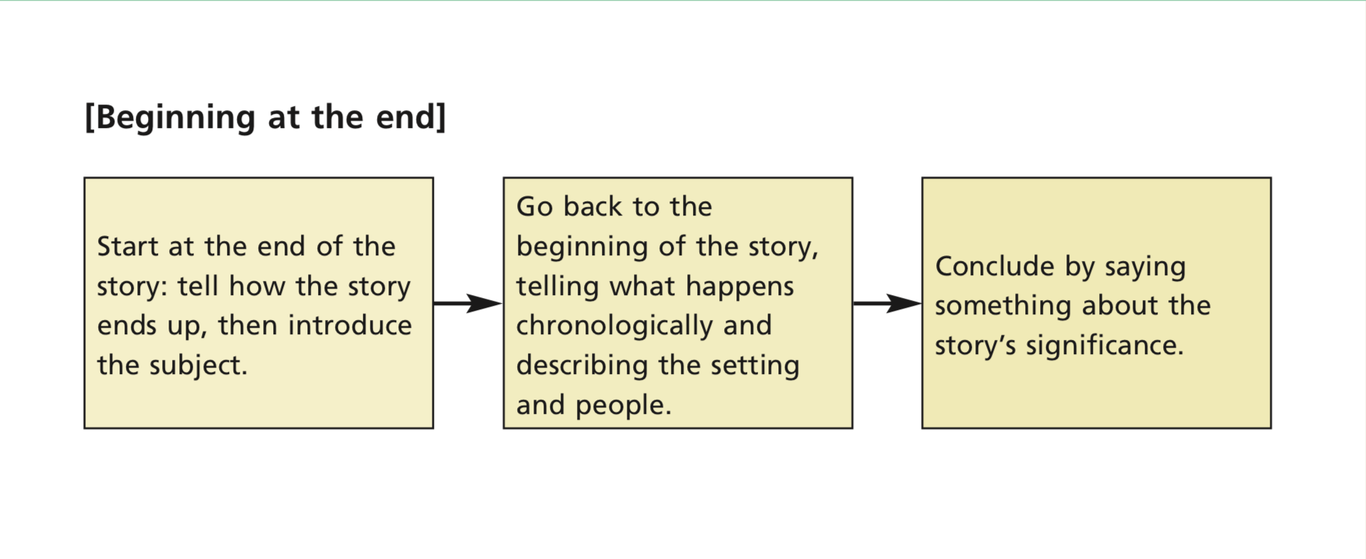 Outlining Your Narrative Composition 1