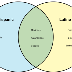 Socialism And Capitalism Venn Diagram Excretory System To Label Difference Between Hispanic Latino - Whyunlike.com