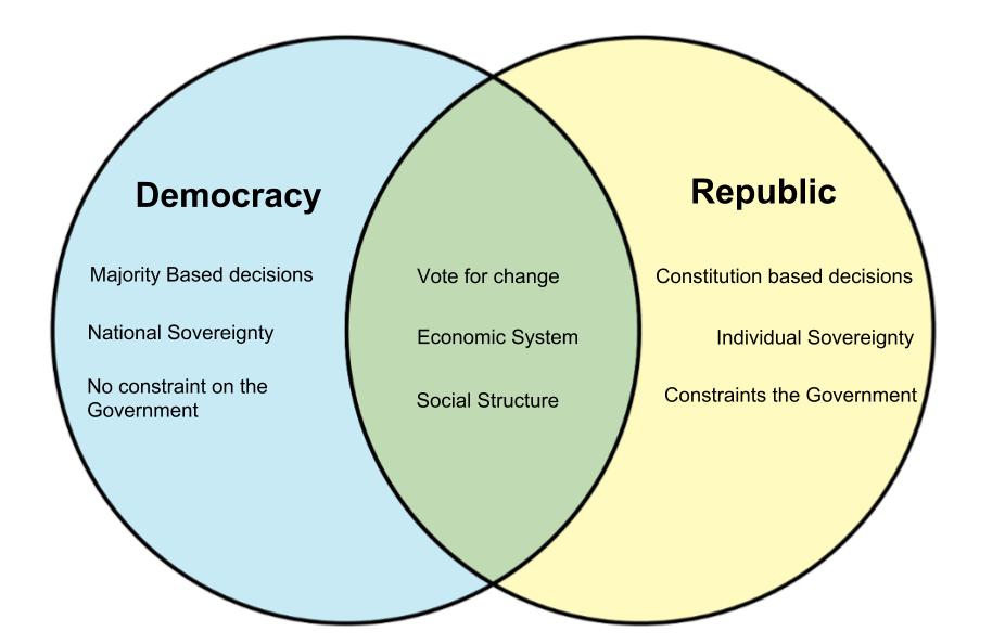 democracy vs dictatorship venn diagram
