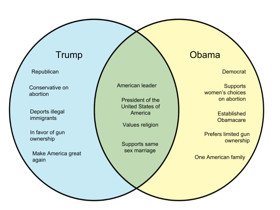 socialism and capitalism venn diagram furnace wiring politics archives whyunlike com difference between trump obama