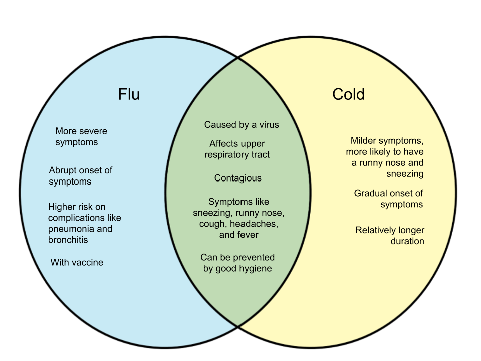 Difference Between Flu and Cold - WHYUNLIKE.COM