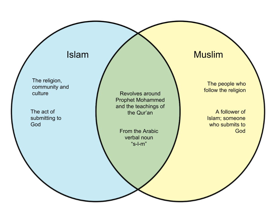 christianity vs islam venn diagram 25 hp johnson outboard parts difference between and muslim whyunlike com