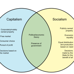 Communism Vs Socialism Venn Diagram Internal Wiring Of The 3 Port Valve Difference Between Capitalism And Whyunlike Com Previous