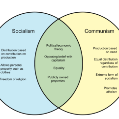 Socialism And Capitalism Venn Diagram Ford Cortina Mk2 Wiring Communism Vs Lara Expolicenciaslatam Co Difference Between Whyunlike Com