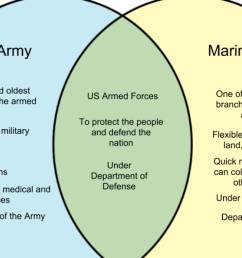 venn diagram of military wiring diagram database venn diagram of military [ 1280 x 720 Pixel ]