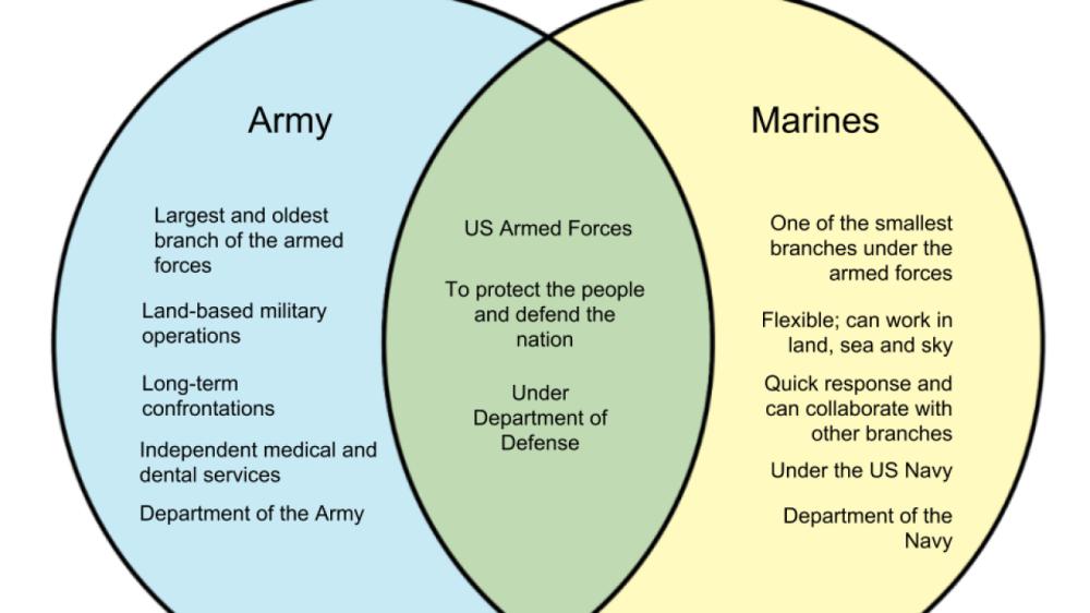 medium resolution of venn diagram of military wiring diagram database venn diagram of military