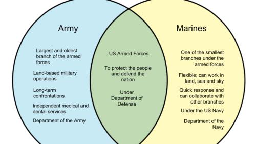 small resolution of venn diagram of military wiring diagram database venn diagram of military