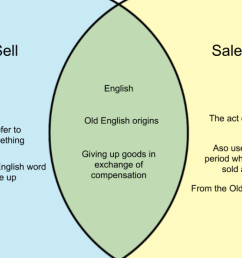 sell and sale difference between sell and sale whyunlike com [ 1280 x 720 Pixel ]
