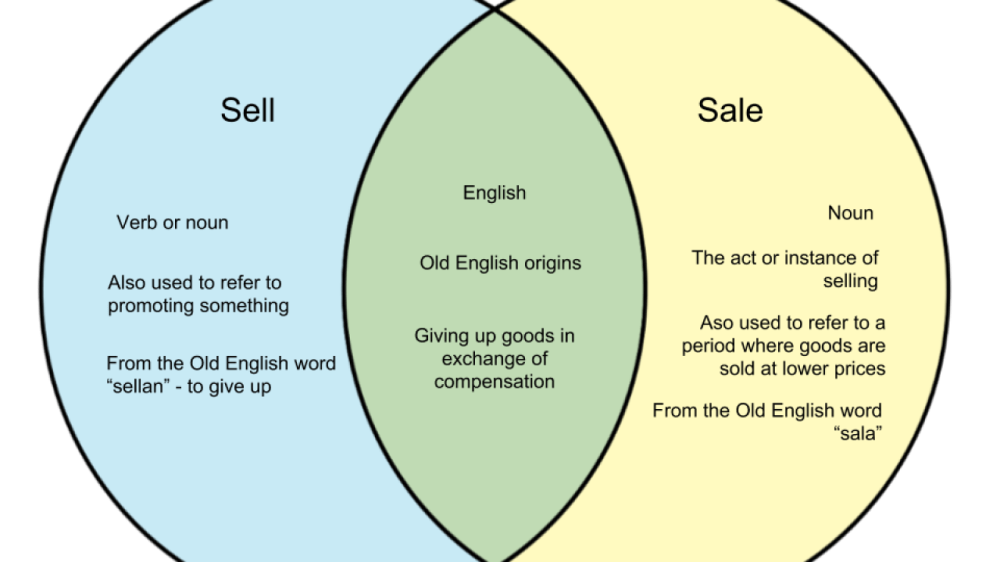 medium resolution of sell and sale difference between sell and sale whyunlike com