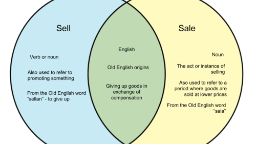 small resolution of sell and sale difference between sell and sale whyunlike com