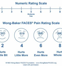 reassessing the assessment of pain how the numeric scale became so popular in health care whyy [ 1200 x 675 Pixel ]