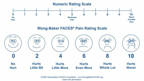 small resolution of reassessing the assessment of pain how the numeric scale became so popular in health care whyy
