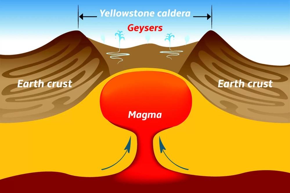 medium resolution of diagram yellowstone caldera what is a super volcano or caldera diagram of caldera