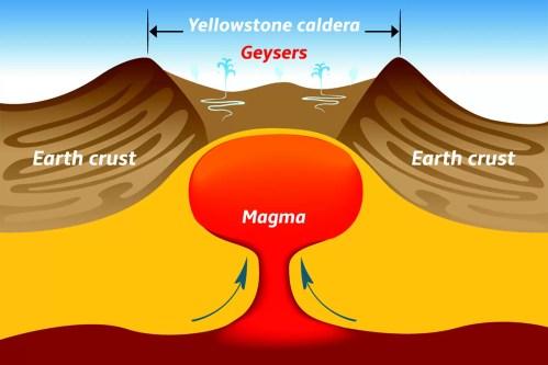 small resolution of diagram yellowstone caldera what is a super volcano or caldera diagram of caldera