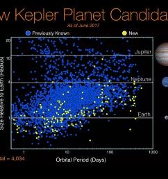 219 new planets have been revealed by nasa in its eighth kepler catalogue wired uk [ 3240 x 1822 Pixel ]