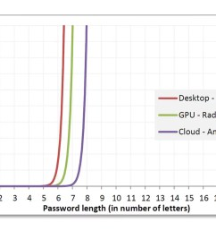 anatomy of a hack even your complicated password is easy to crack wired uk [ 1620 x 1080 Pixel ]