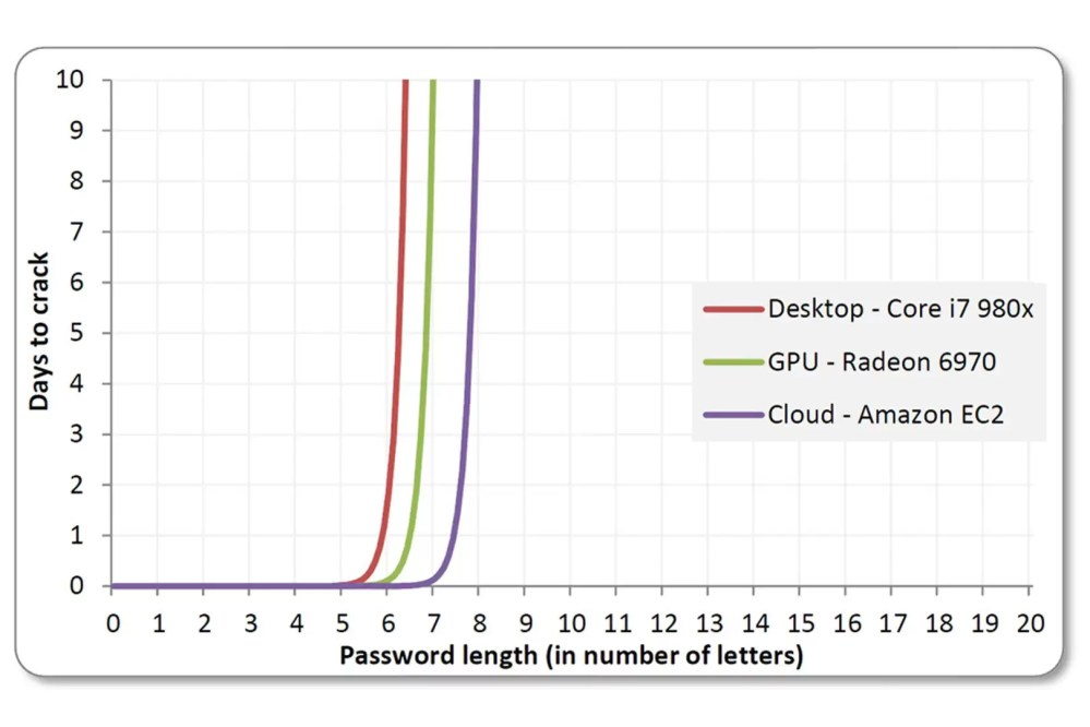 medium resolution of anatomy of a hack even your complicated password is easy to crack wired uk