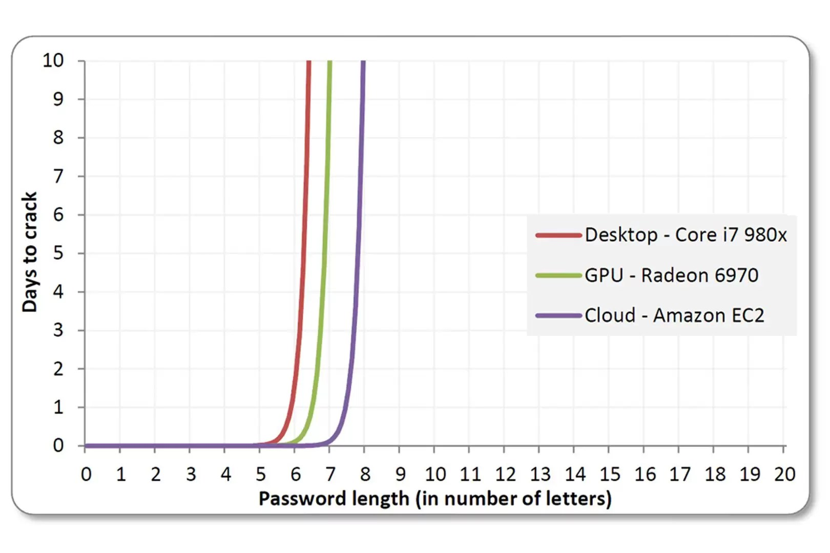 hight resolution of anatomy of a hack even your complicated password is easy to crack wired uk