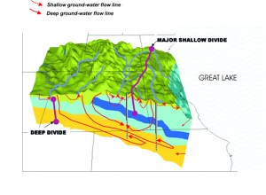 USGS Ground water in the Great Lakes Basin : the case of
