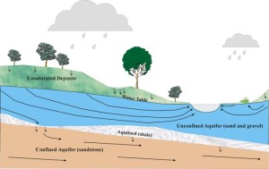 USGS Ground water in the Great Lakes Basin : the case of southeastern Wisconsin