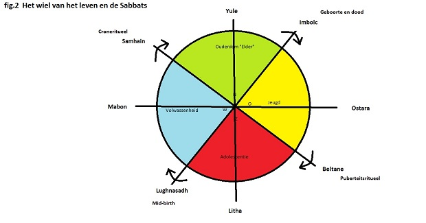 Figuur 2. Wiel van het leven en de sabbats