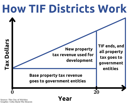 This graphic shows how TIF districts generate new property tax revenue, which can be used during the twenty-year time period of the TIF district to fund development. (Graphic by Celia Hack)