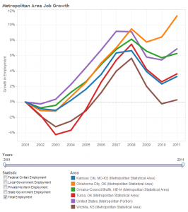 Wichita and Peer Job Growth, Total Employment