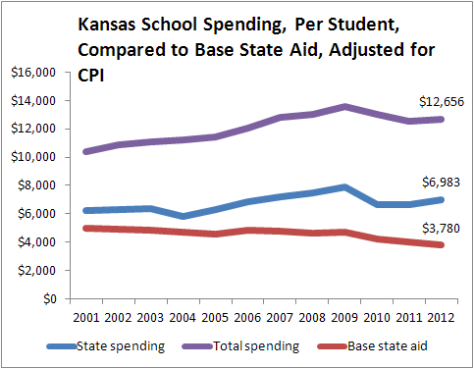 kansas-school-spending-base-state-aid-adjusted-cpi-2013-08