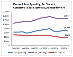 Kansas school spending, per student, adjusted for inflation. While base state aid per pupil has declined, state and total spending has remained steady after declining during the recession.