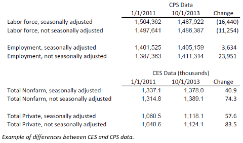 cps-ces-difference-example-2013-12
