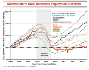 wichita-chamber-job-growth-2013-12