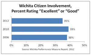 wichita-citizen-involvement-2012